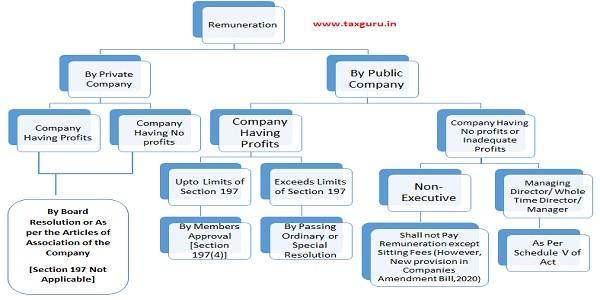 Remuneration to Executive Directors