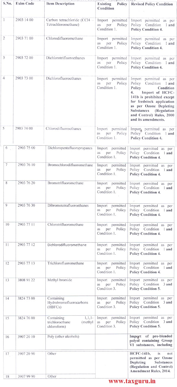 Schedule I (Import Policy)