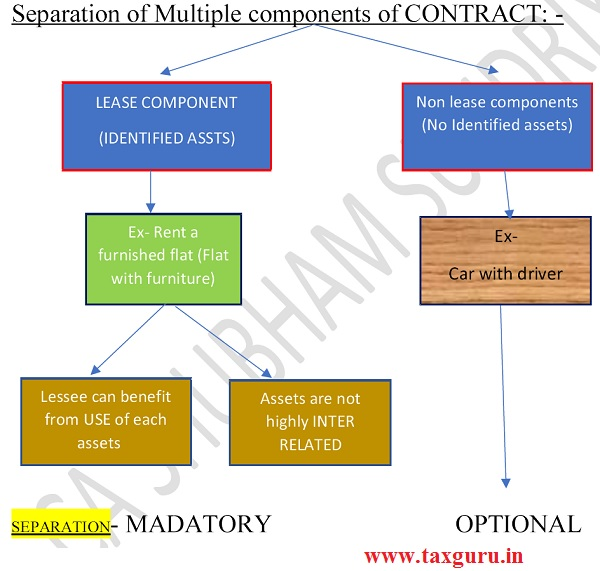 Separation of Multiple components of CONTRACT