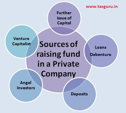 Sources of raising fund in a private company