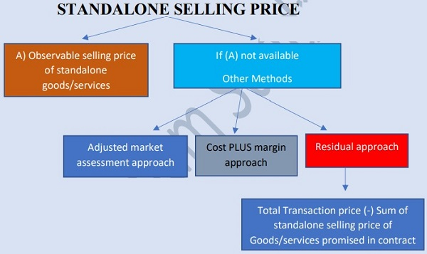 Standalone Selling Price