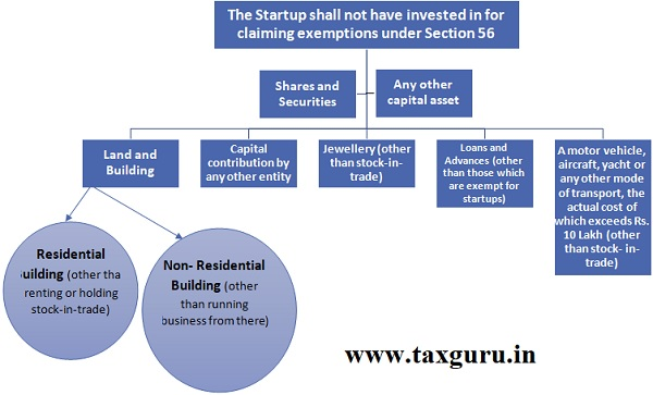 Startup shall not have invested in for claiming exemptions under Section 56
