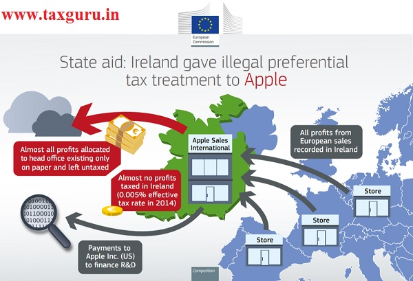 State aid lreland gave illegal perferential tax treatment to apple
