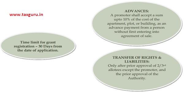 Time limit for grant registration