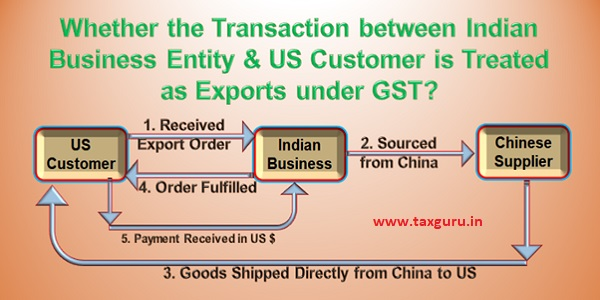 Transaction is Treated as Exports under GST