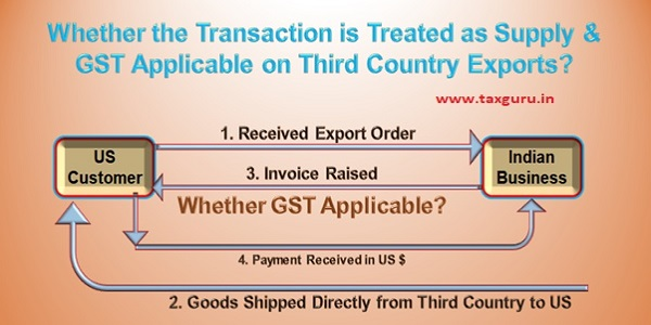 Transaction is Treated as Supply & GST Applicable on Third Country Exports
