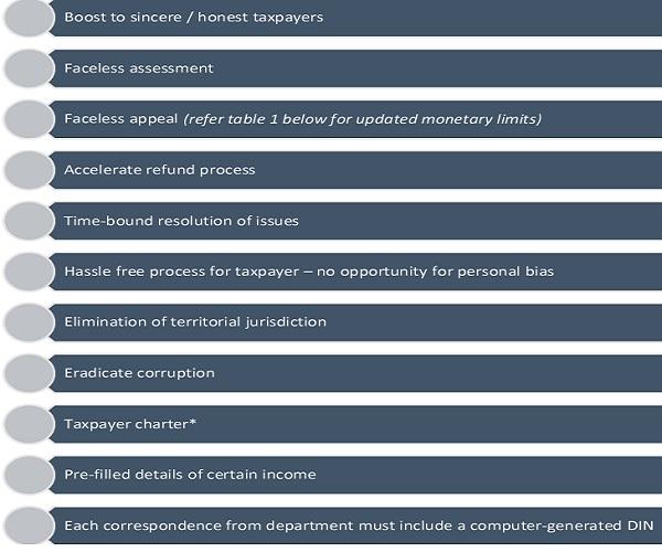 Transparent Taxation platform - Appealing features