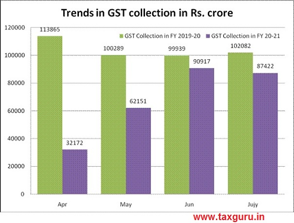 Trends in GST Collection in Rs. crore