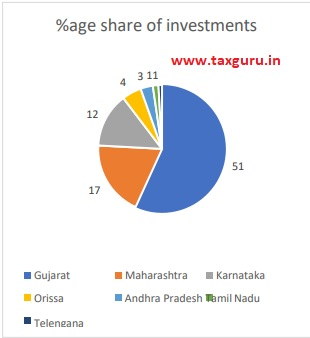 % age share of investments