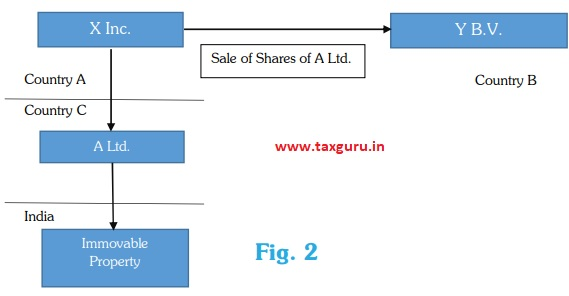 sale of share of A ltdFig. 2