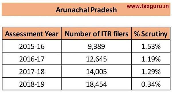 scrutiny - Arunachal Pradesh