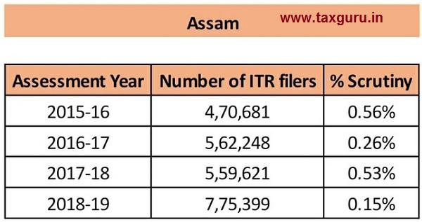 scrutiny - Assam