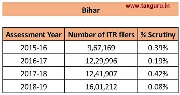 scrutiny- Bihar
