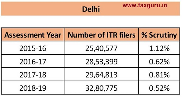 scrutiny - Delhi