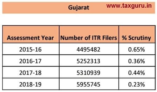 scrutiny - Gujarat