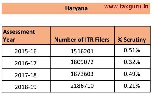 scrutiny - Haryana