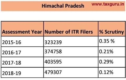 scrutiny - Himachal Pradesh