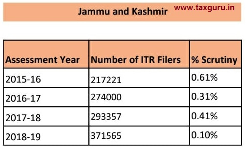 scrutiny - Jammu and Kashmir