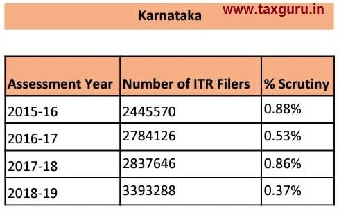 scrutiny - Karnataka