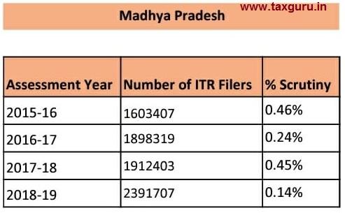 scrutiny - Madhya Pradesh