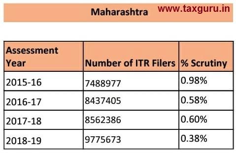 scrutiny - Maharashtra