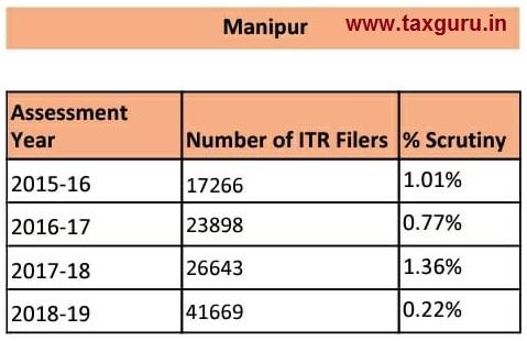 scrutiny - Manipur