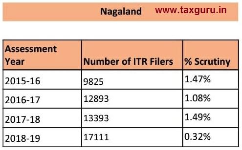 scrutiny - Nagaland