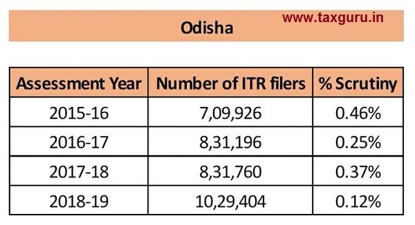 scrutiny - Odisha