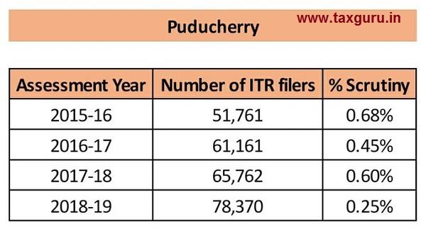 scrutiny- Puducherry