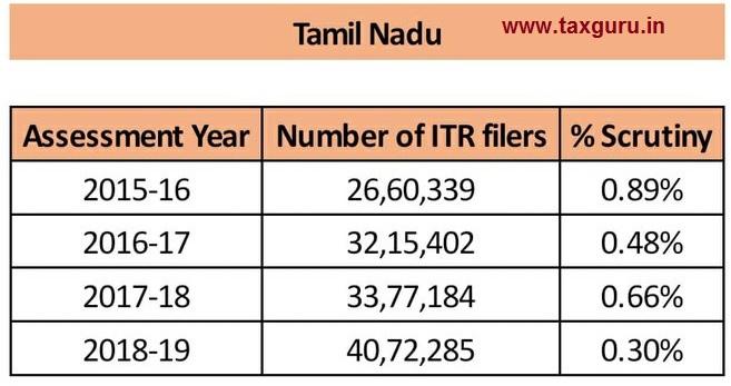 scrutiny - Tamil Nadu