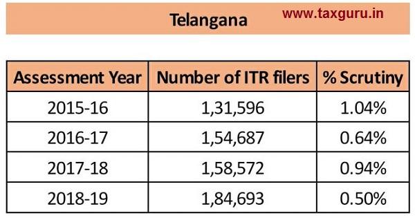 scrutiny - Telangana