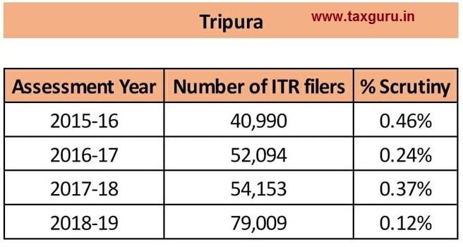 scrutiny - Tripura
