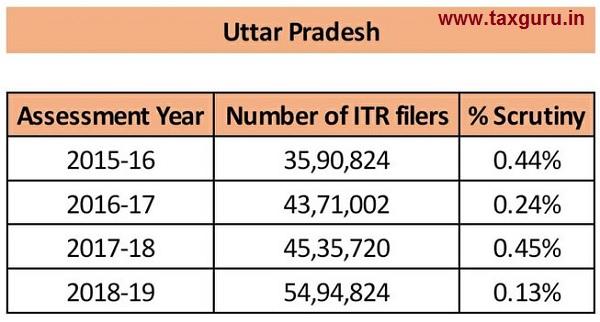 scrutiny - Uttar Pradesh