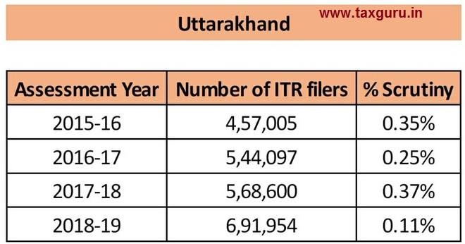scrutiny - Uttarakhand