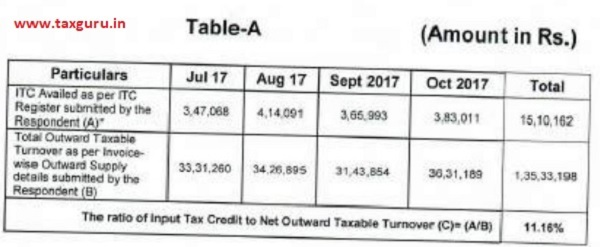 taxable turnover as furnished by the DGAP is at Table-A