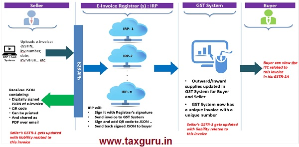 A GST invoice will be valid only with a valid IRN