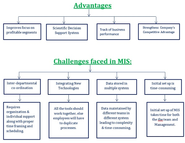 Advantages and Challenges Faced in MIS
