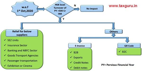 Applicability of e-invoice compliance
