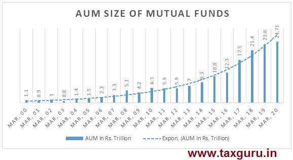 Aum Size of Mutual Funds