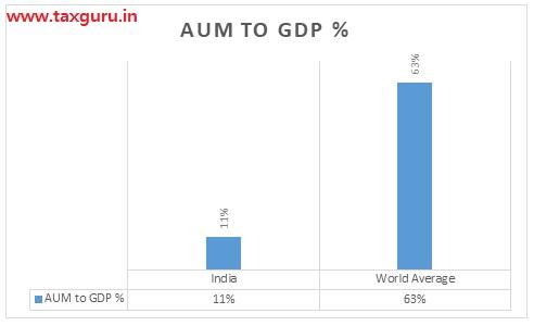 Aum to GDP