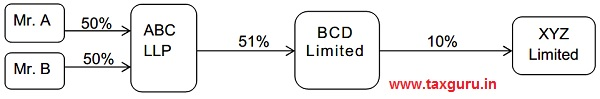 BCD Limited