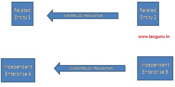 Controlled transaction