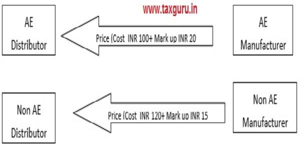 Cost Plus Method