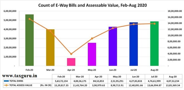 Court of E-Way Bills and Assessable Value, Feb-Aug 2020