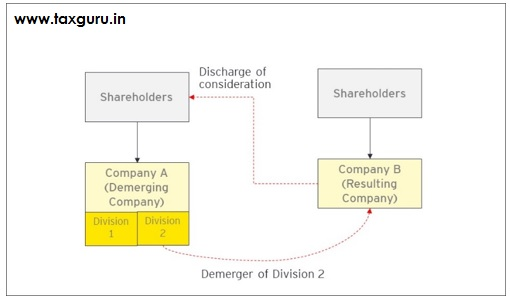 Demerger,Spin off,Hive off