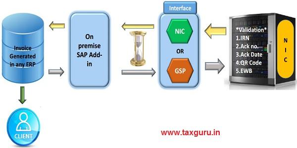 ERP Integration Flow