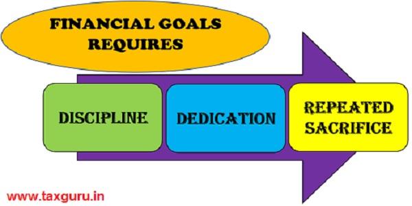 Financial Goals Requires