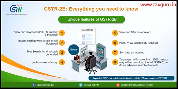 GSTR 2B - Everything you need to know