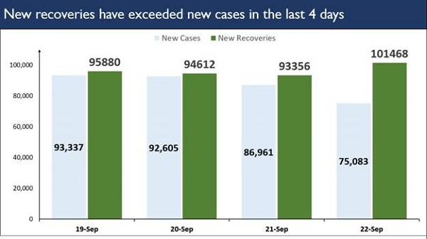 High number of single day recoveries Covid-19 during last 4 Days