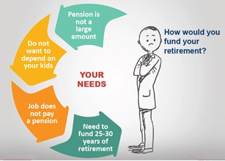 How would you fund your retirement